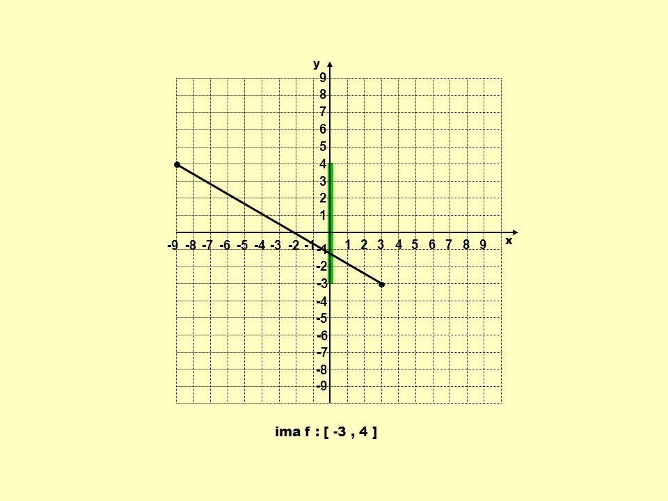 1 2 3 4 5 6 7 8 9 -9 -8 -7 -6 -5 -4 -3 -2 -1 y x ima f : [ -3 , 4 ]